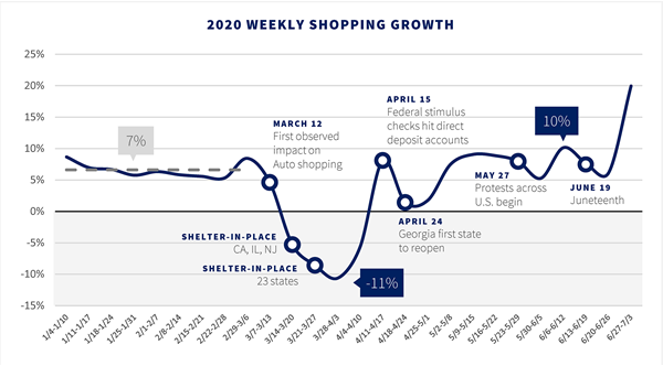 2020 weekly shopping growth insurance