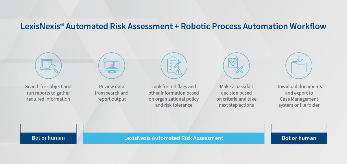 LexisNexis Automated Risk Assessment Workflow