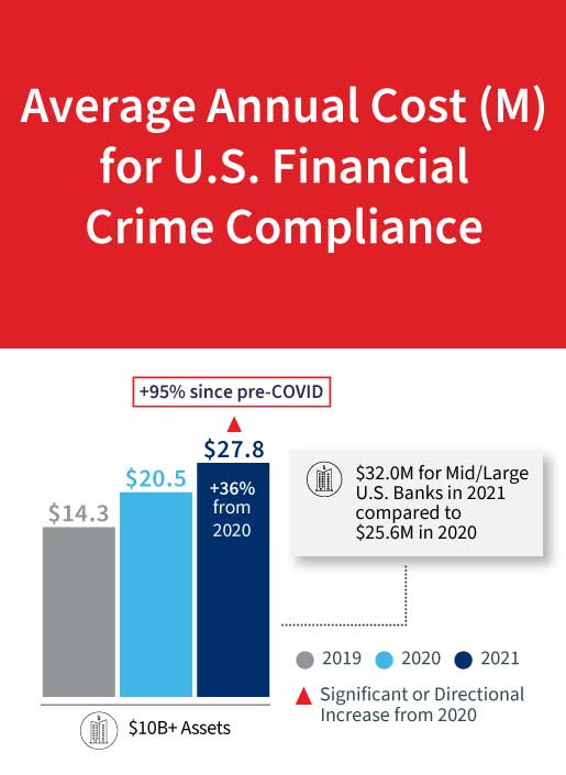 Average Cost of US Financial Crime Compliance infographic