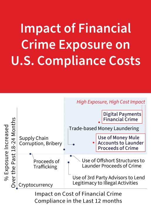 Impact of Financial Crime Exposure on US compliance cost