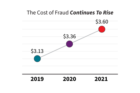 U.S. the cost of fraud continues to rise chart