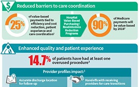 The Value of Accurate Provider Profiles Infographic Thumbnail