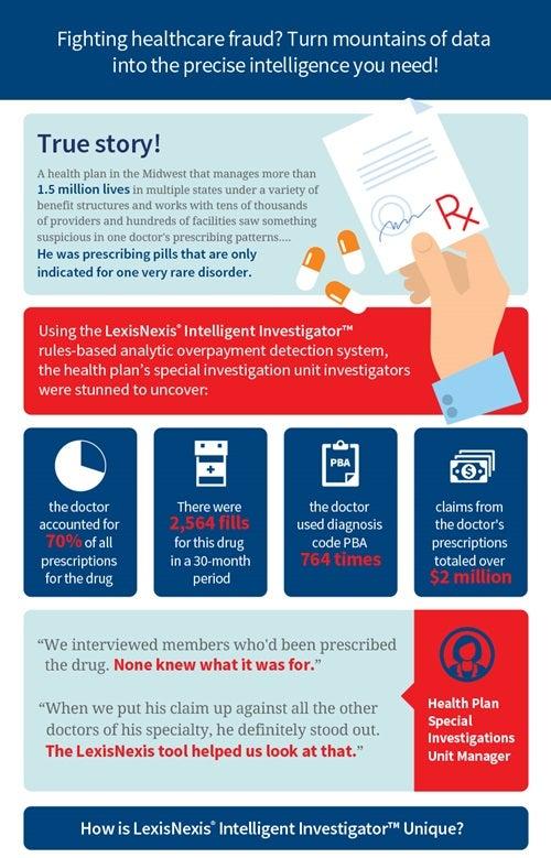 Intelligent Investigator Infographic