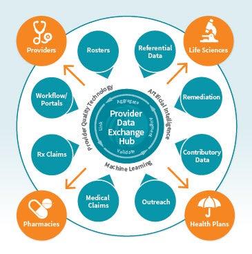 provider network data image