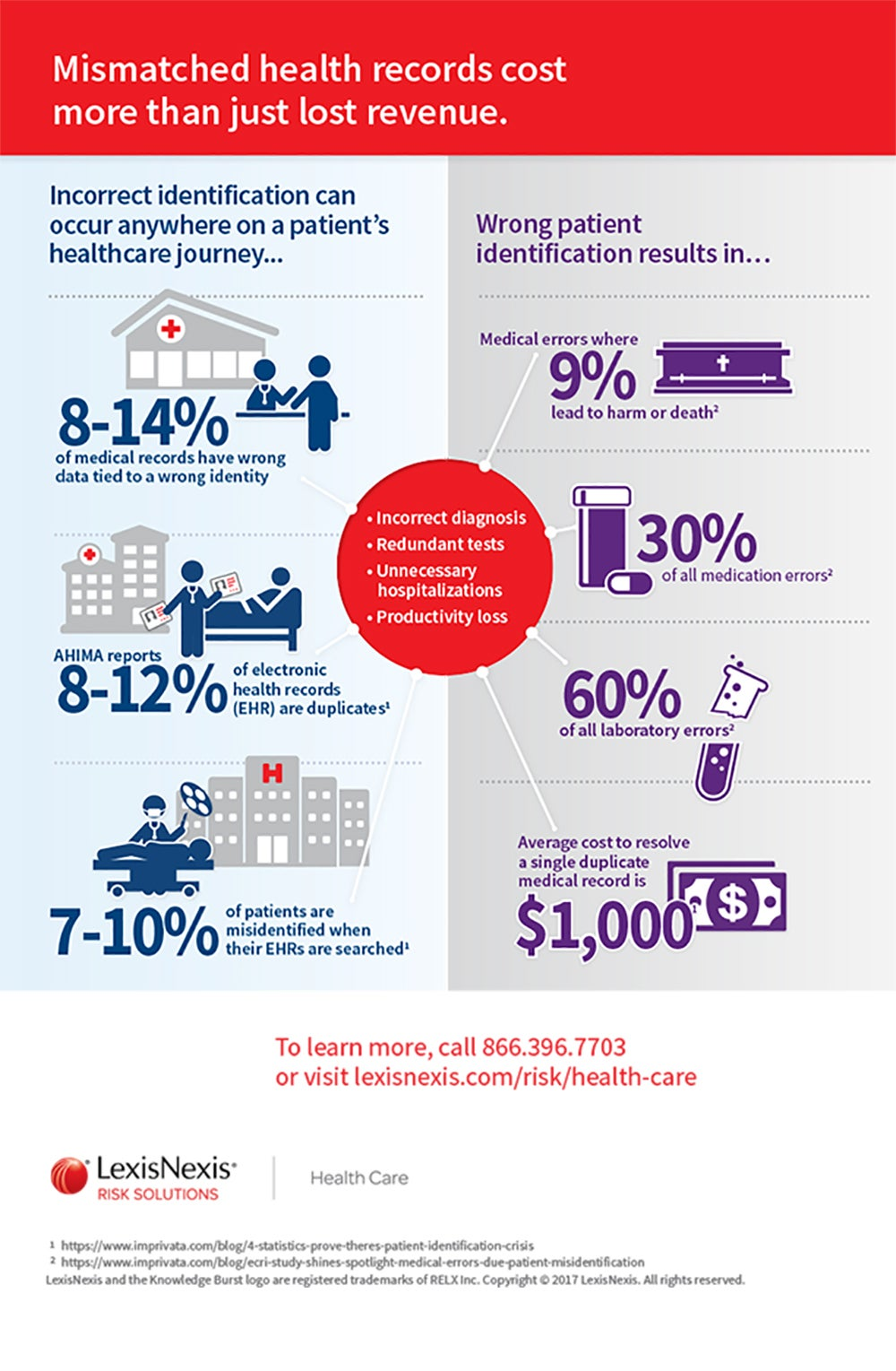 Patient Identity Infographic_IR-page