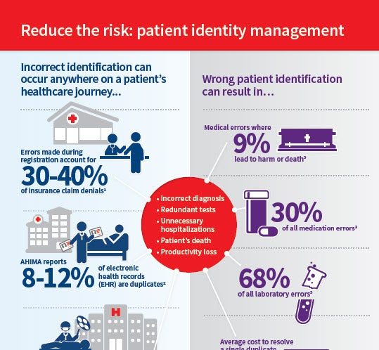 Patient Identity Intelligence Infographic Thumbnail