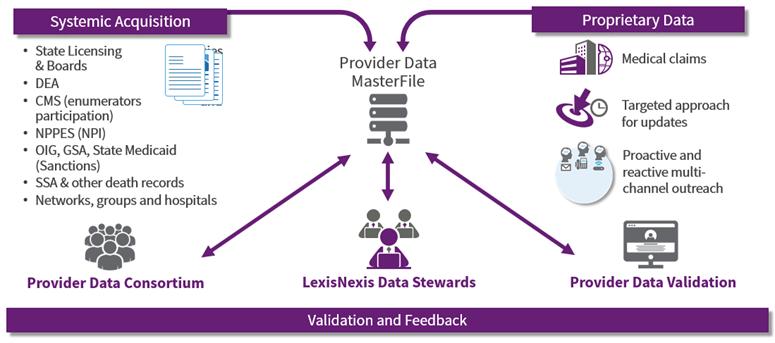 provider data masterfile