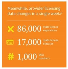 provider data