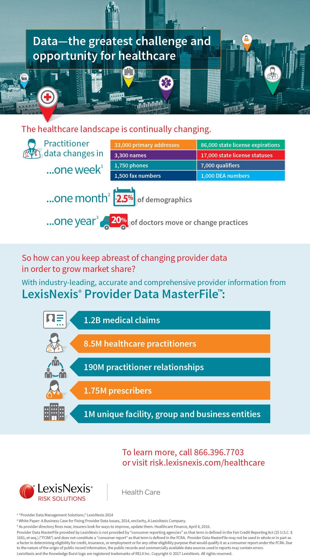 Provider Data MasterFile Infographic