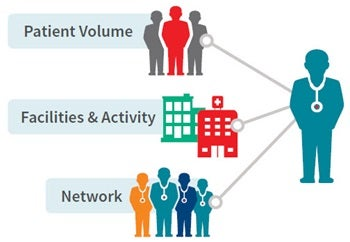 provider network management