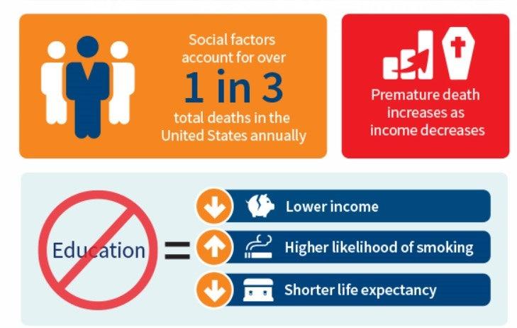 socioeconomic health attributes