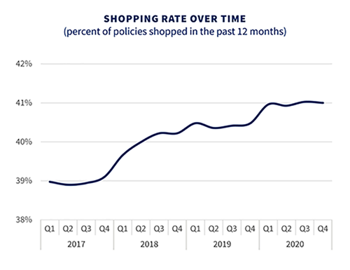 Shopping Rate Over Time