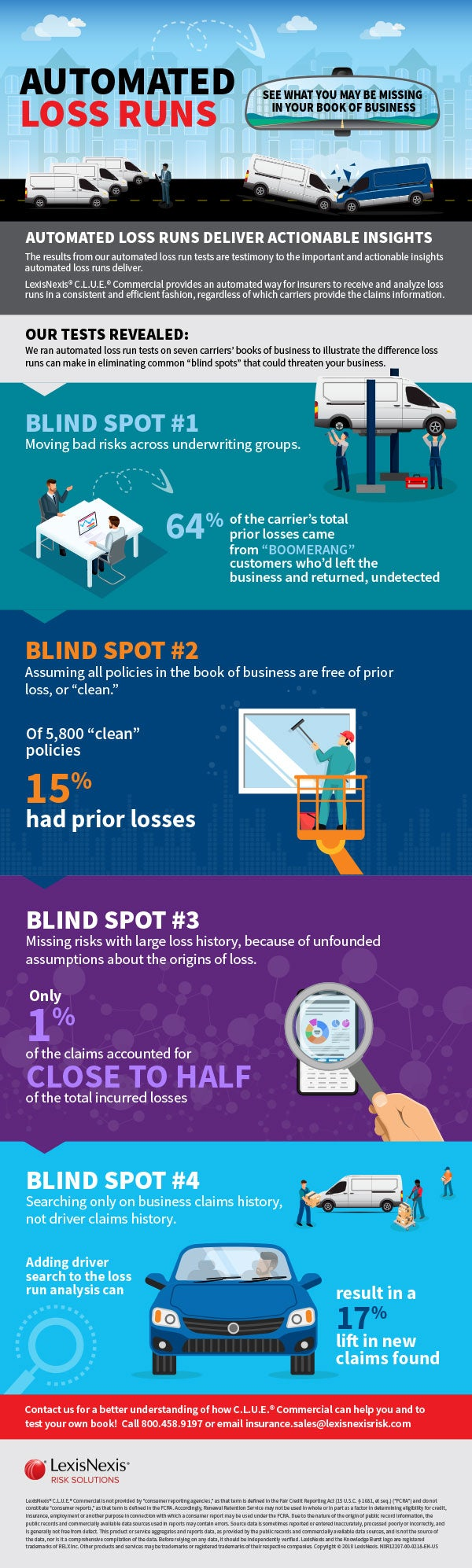 CLUE Commercial Blind Spot Infographic