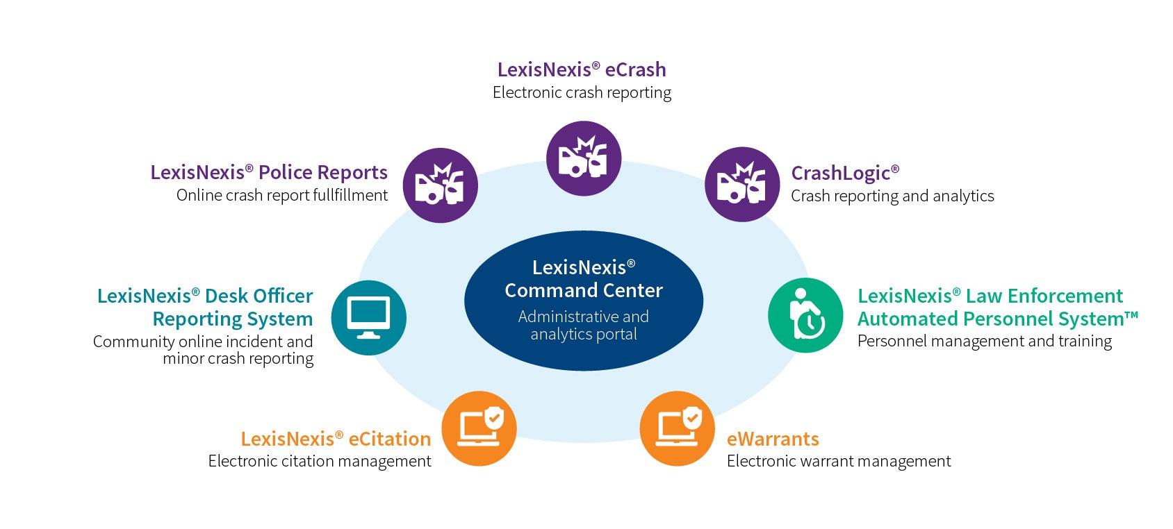 Coplogic Solutions Incident and Crash Reporting | LexisNexis