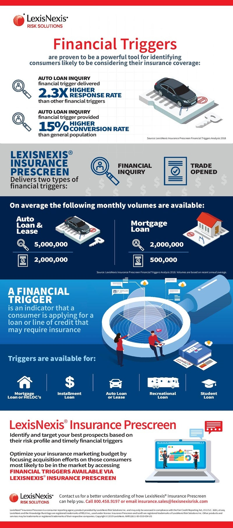 financial triggers