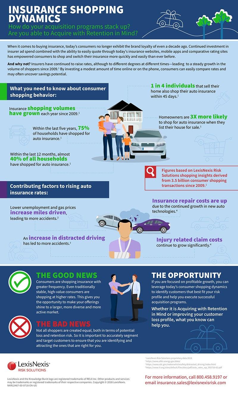 LexisNexis unique auto insurance shopping insights