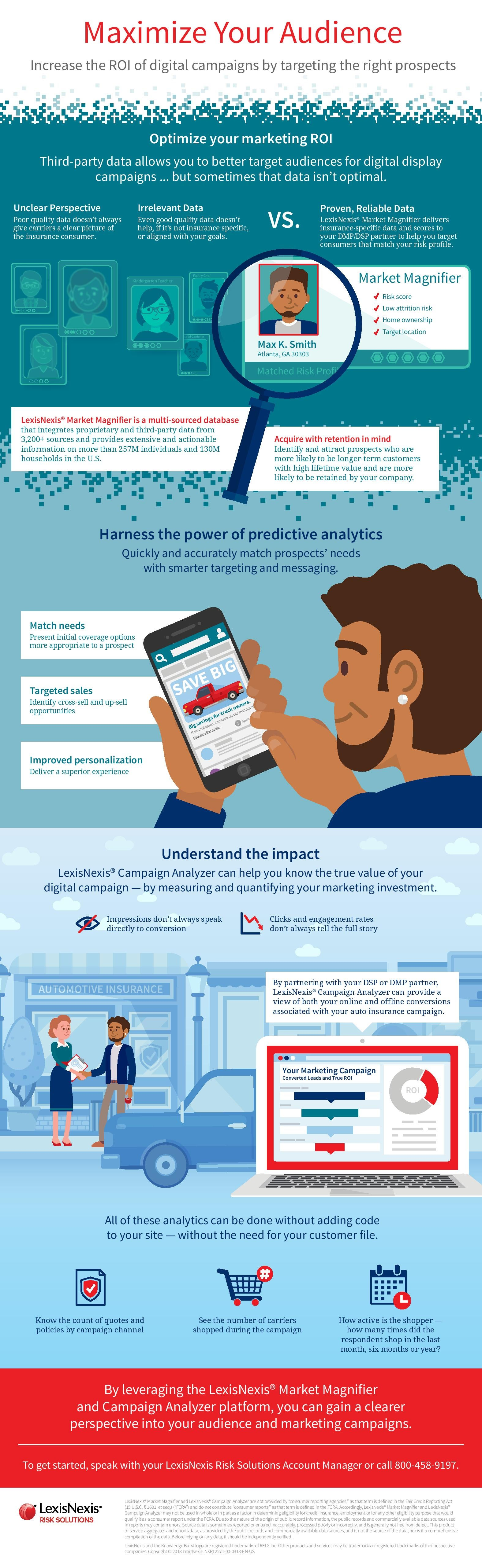 Market Magnifier and Campaign Analyzer Infographic