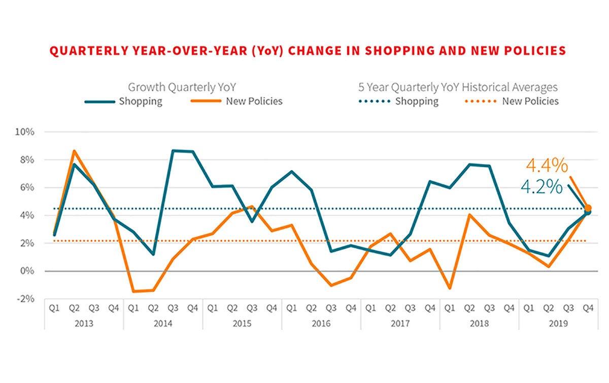 Quarterly YOY Chart Insurance