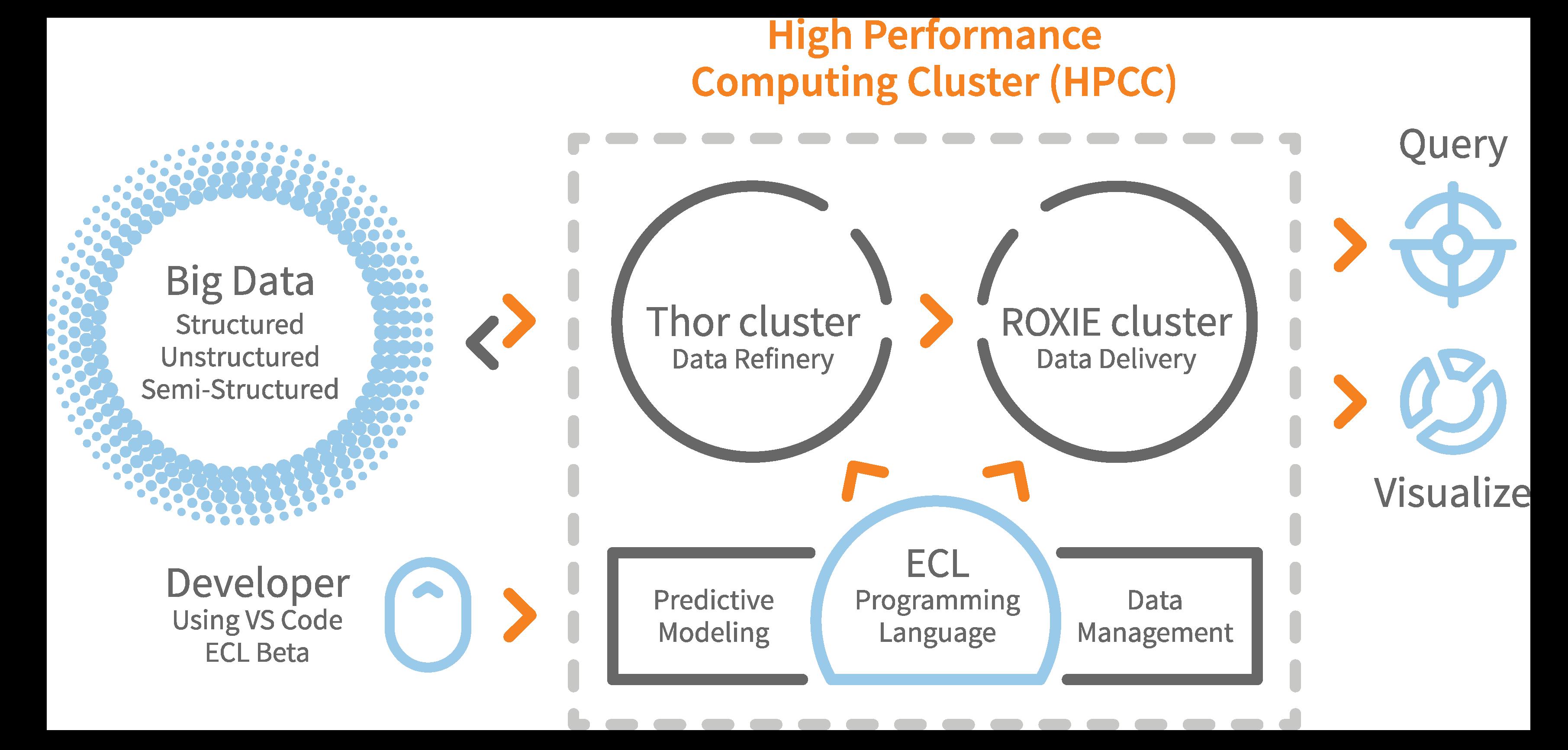 HPCC   LexisNexis Risk Solutions