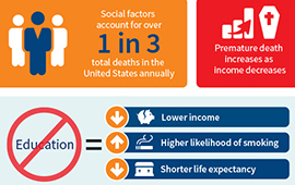 Understanding the Impact Socioeconomic Data Can Have on Health Outcomes