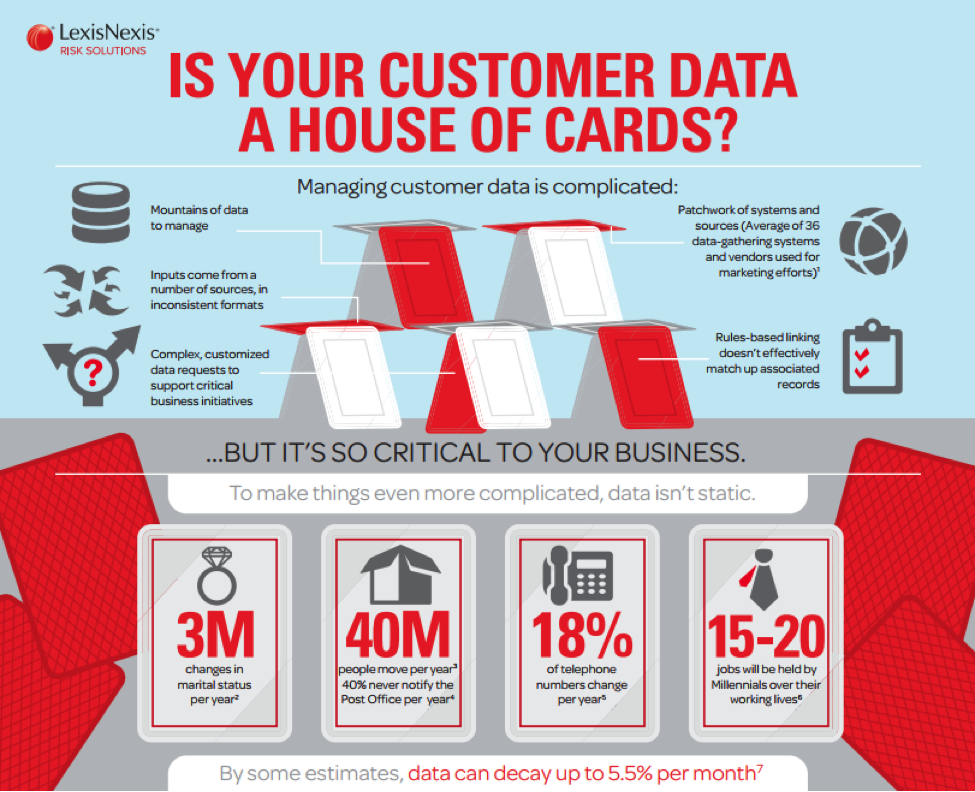 Managing Your Customer Data Is an Interactive Process